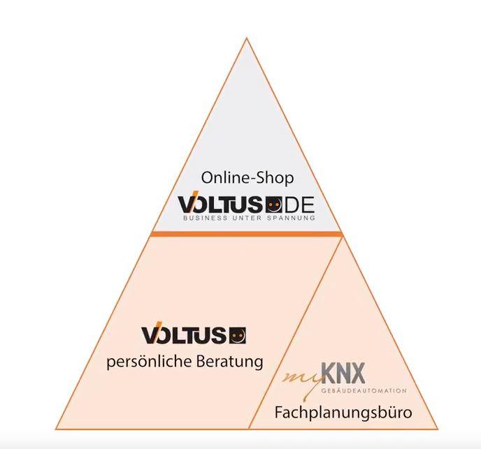 Voltus Pyramide