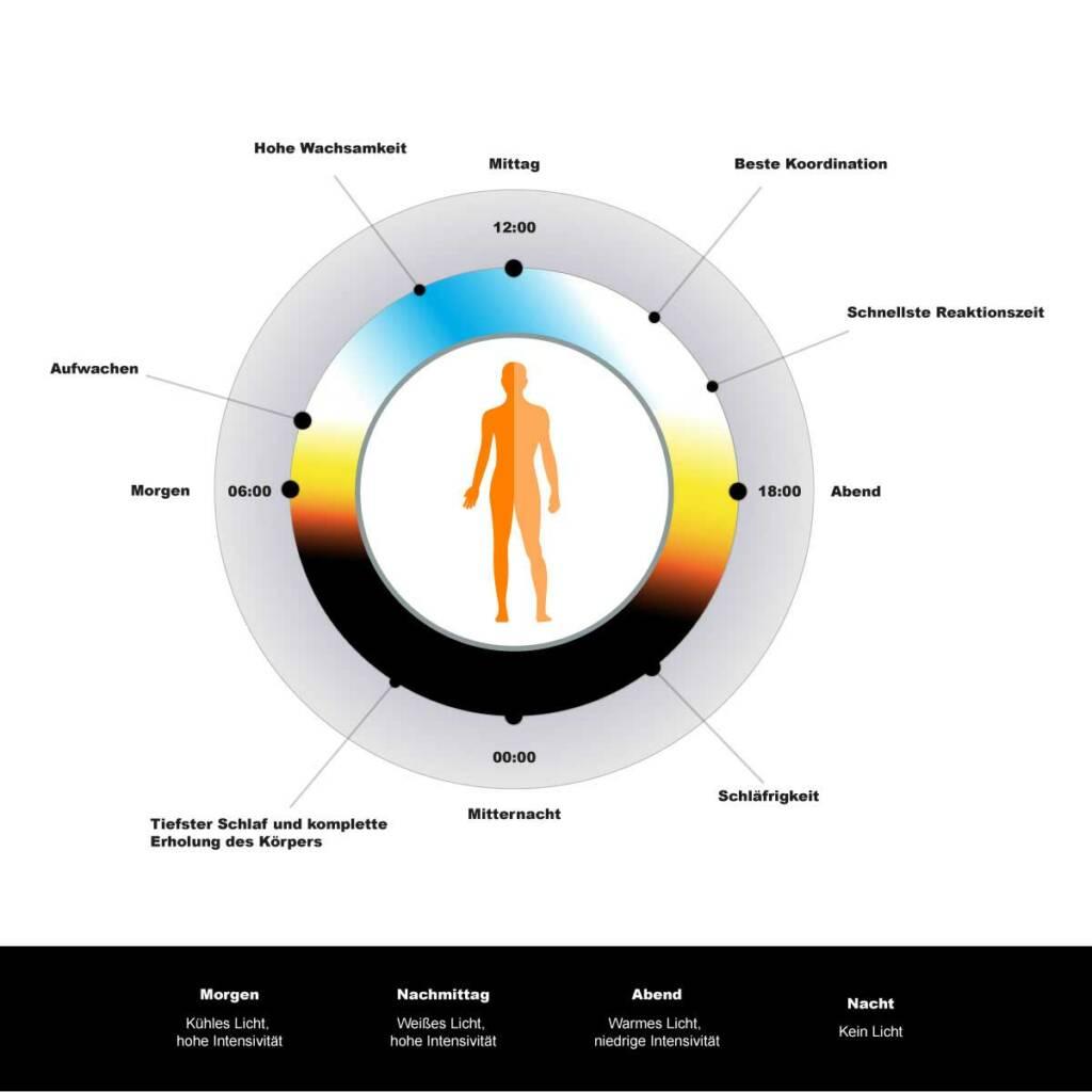Human Centric Lighting Tagesverlauf