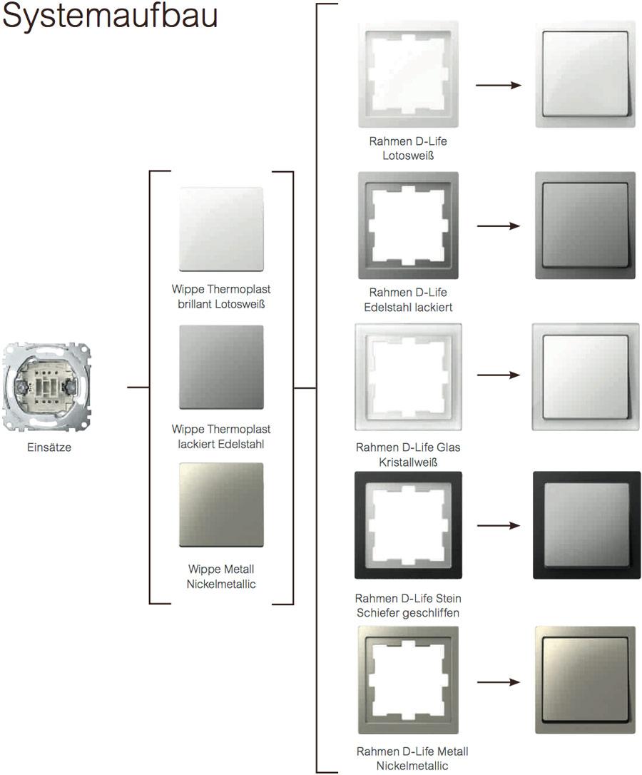Baukasten Funktionsvielfalt in System Design